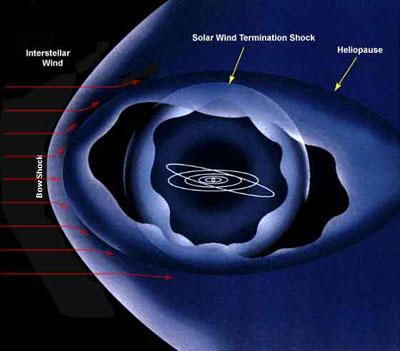heliosphere-Nasa